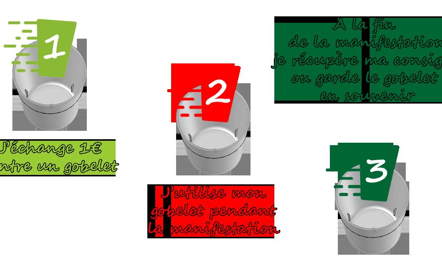 Gobelets consignés réutilisables